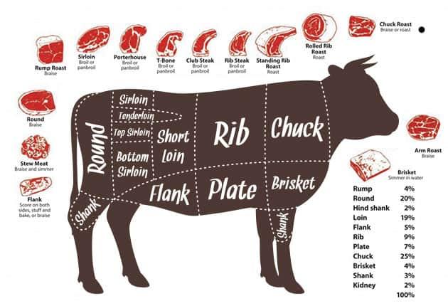 Buy Missouri Beef Custom Processing